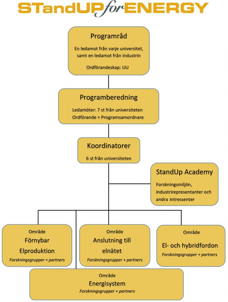 StandUp:s organisation och ledning